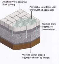 Permeable Paving Cetificated Installer Devon
