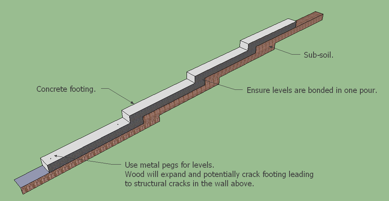 Concrete footing for typical garden wall