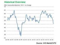 Pmi-chart